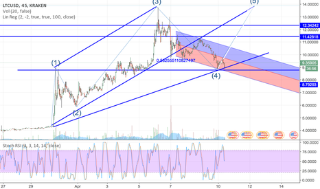 LTCUSD: LTC On the Verge of a Major Rally