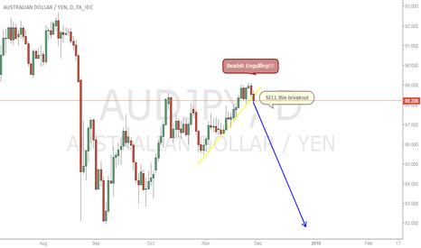 AUDJPY: AUDJPY SHORT sell the breakout