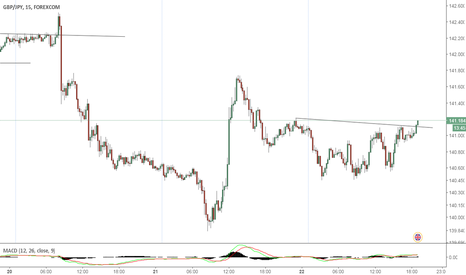 GBPJPY: Head and shoulders break out