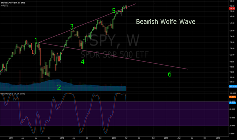 SPY: Bearish Wolfe Wave