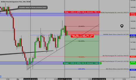 """GBPJPY: >> GBPJPY <<  March 12th  >> Short """"Swing"""" Setup <<"""