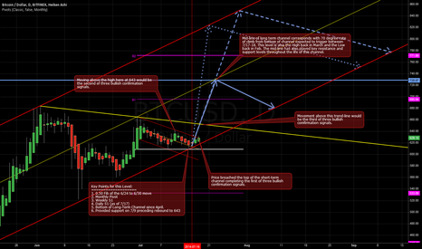 BTCUSD: Update: Confluence of Support to 720 Target