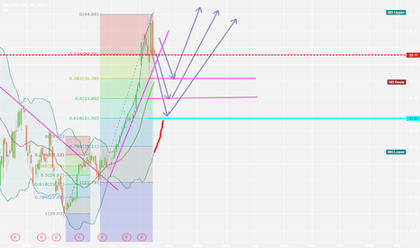 JD: JD , wait for correction to buy in
