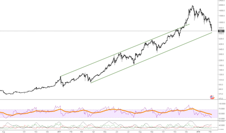 BTCUSD: BITCOIN- near support of 6700-6600 ..