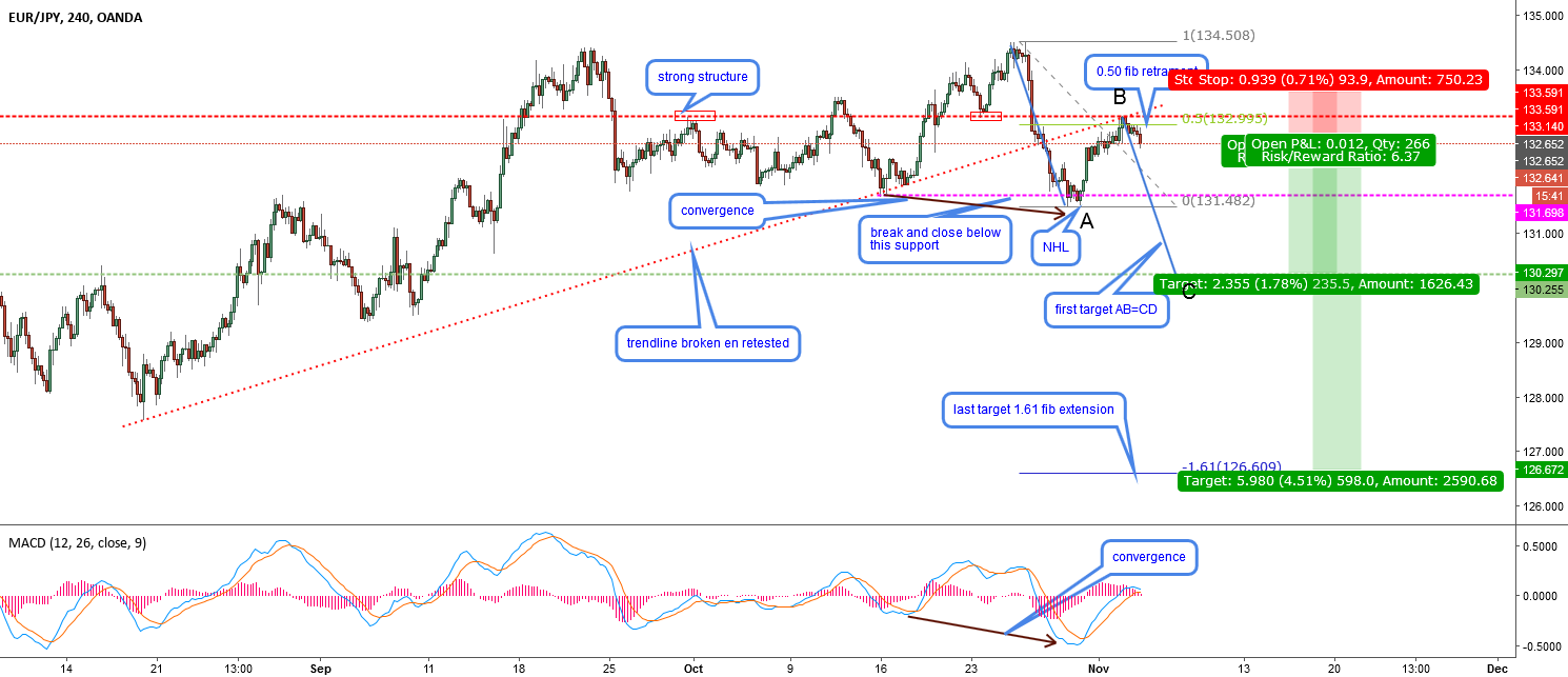 EURJPY-H4-Joining the new downtrend
