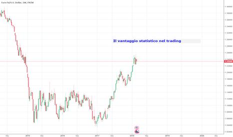 EURUSD: Il vantaggio statistico nel trading
