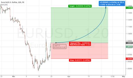 EURUSD: short term rally expected in EURUSD