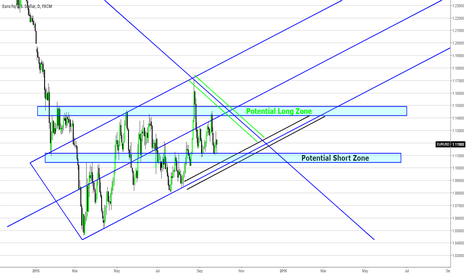 EURUSD: EURUSD Update - Long Term Sentiment