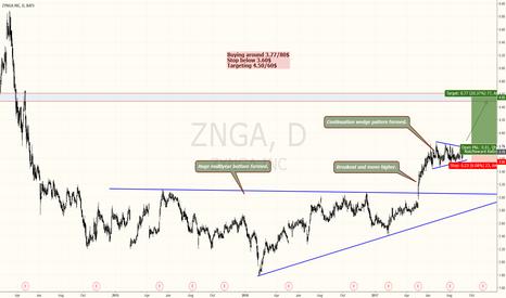 ZNGA: Zynga wedge breakout
