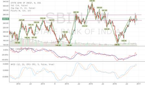 SBIN: State Bank of India (SBIN)