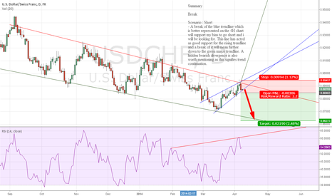 USDCHF: Time to short this sucker USDCHF #fx #forex #trading