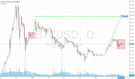 BTCUSD: Clear consolidation wedge. Target 1009.60. Surfs up!