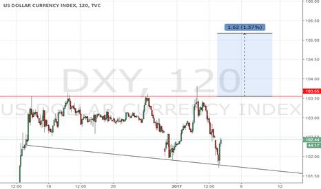 DXY: Descending Broadening wedge