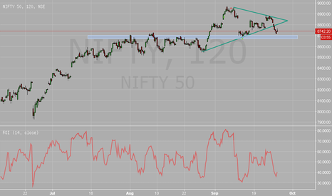 NIFTY: $Nifty
