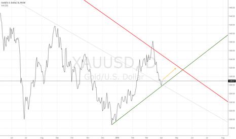 XAUUSD: Gold in April