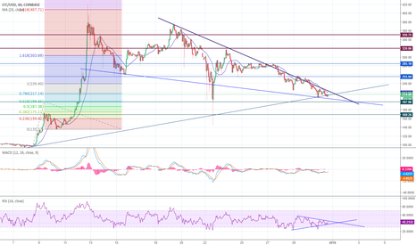 LTCUSD: Litecoin's down time is up. UPSIDE again!?