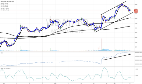WDAY: $WDAY chart of interest