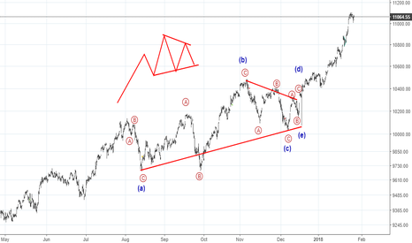 NIFTY: Multi month - running triangle in Nifty