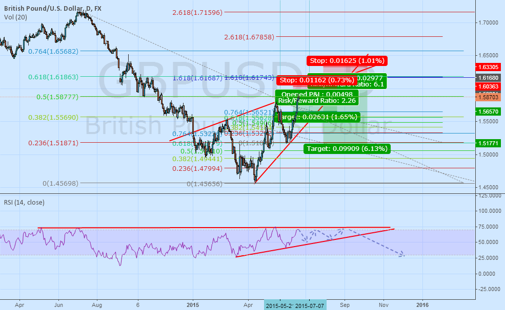 A more complex short perhaps? GBPUSD in question now.