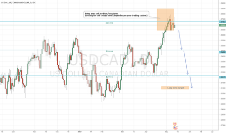 USDCAD: USDCAD possible short position medium/long-term
