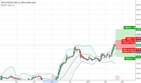 XPO: XPO Logistics INC - Trading Presentación de Resultados