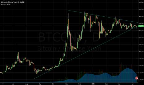 BTCCNY: Bitcoin