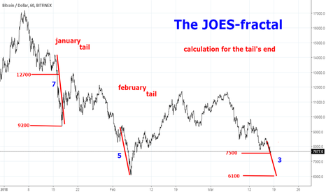 BTCUSD: The JOES-fractal: a calculation for the tail's lowest point