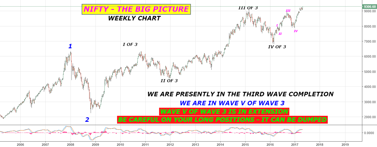 NIFTY = THE BIG PICTURE - elliott wave count