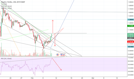 XRPUSD: XRP at Key stage