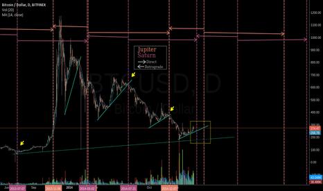 BTCUSD: Jupiter/Saturn shifts and Bitcoin, lol but srsly