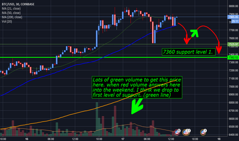 BTCUSD: BTC 30 min short term. Are we setting up short????