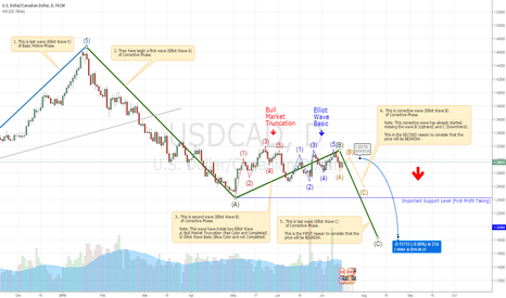 USDCAD: Two reasons to consider the USDCAD in downtrend.