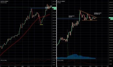 XAUUSD: Waiting to see how gold plays out