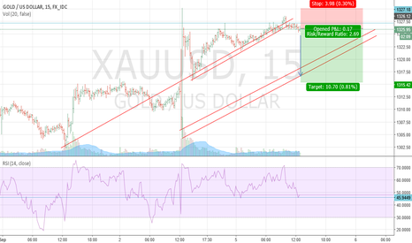 XAUUSD: Gold digger - short scalp