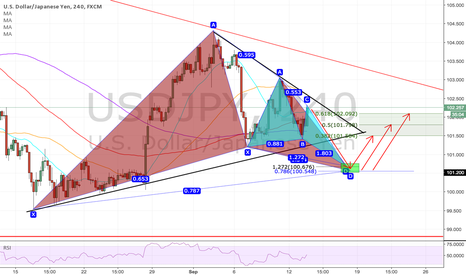 USDJPY: (h4) Possible Gartley and butterfly pattern on USDJPY