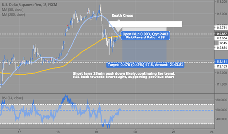 USDJPY: 15m Quick UJ Analysis