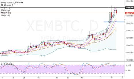 XEMBTC: NEM XEMBTC is testing
