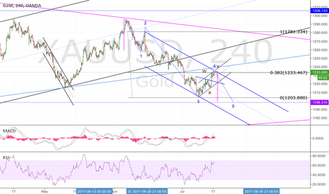 XAUUSD: GOLD; 3 waves bounce back done