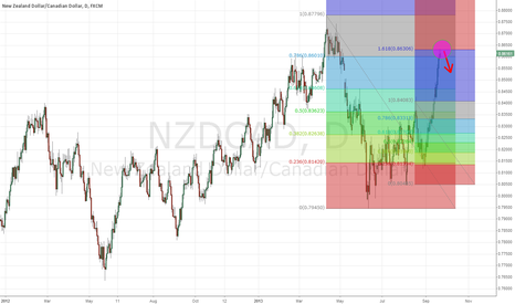 NZDCAD: NZDCAD short idea