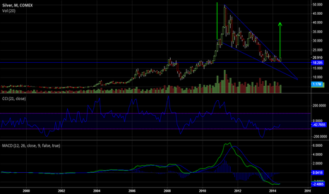 SI1!: Silver's descending triangle breakout projection