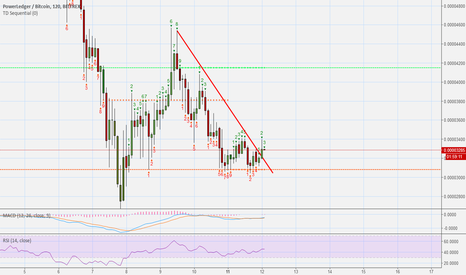 POWRBTC: PowerLedge - POWR Looking for Breakout (500%+ Potential)
