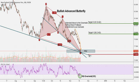 NZDJPY: NZDJPY: Bullish Advanced Butterfly + RSI Oversold