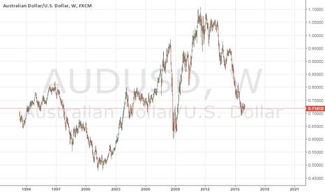AUDUSD: Bullish AUD/USD 2016-2018