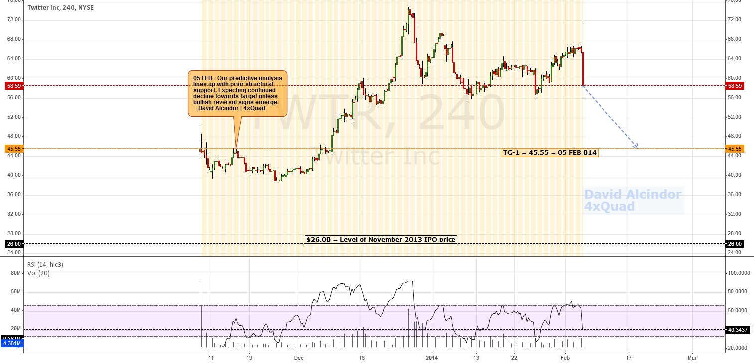 Analysis/Forecast: Which Way To The Bear Party?   #TWTR #Twitter