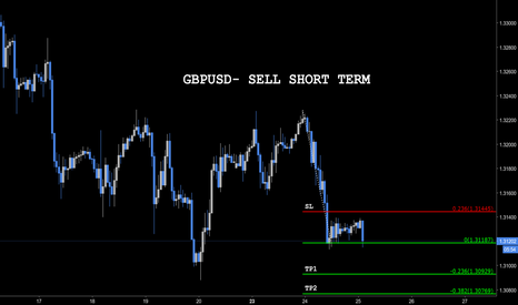 GBPUSD: GBPUSD SELL SHORT TERM (TP&SL INSIDE!)