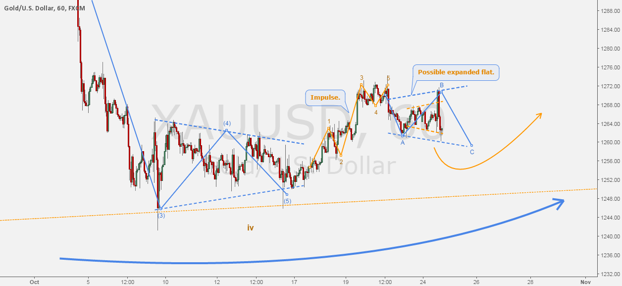 GOLD/DOLLAR - The daily fractal.