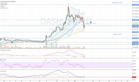 DASHUSDT: Dash Buy Opportunity