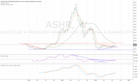 ASHR: ASHR weekly - cautiously bullish - 813/2016