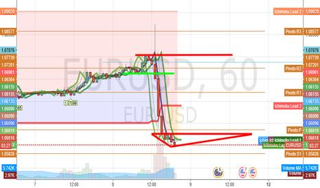 EURUSD: Ichimoko trend segnale buy_sell