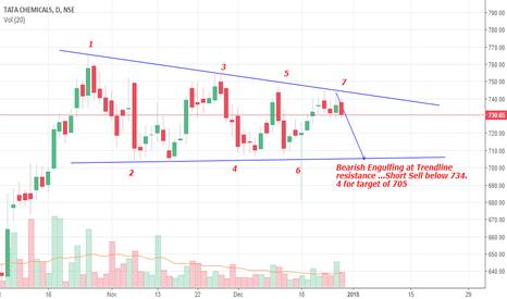 TATACHEM: Bearish Engulfing at trend line resistance in Tata Chem..Sell